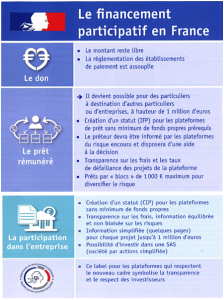 LefinancementparticipatifenFrance.