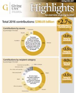 Infographie Giving USA 2017